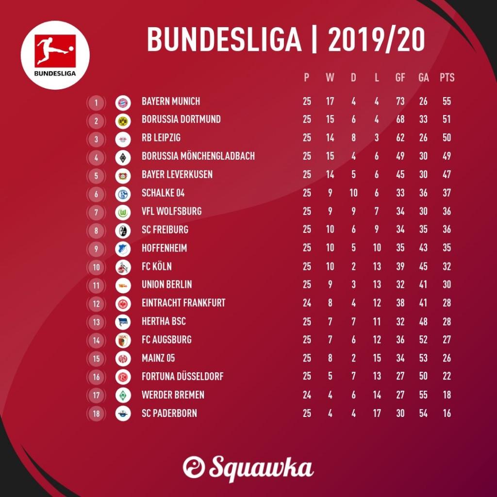 Bundesliga 2019 20 Fixtures And Predictions Matchday 26