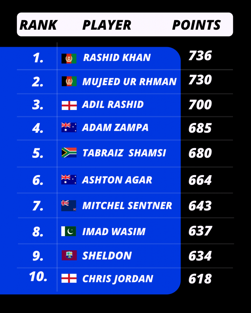 Latest T20I Bowlers Ranking by ICC