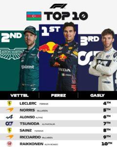 talking points from the Azerbaijan GP